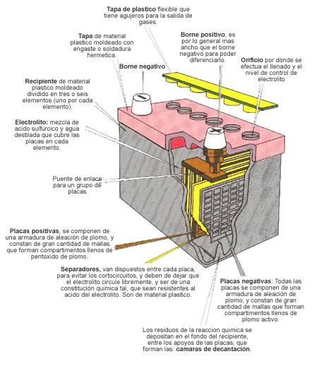 baterias-y-acumuladores